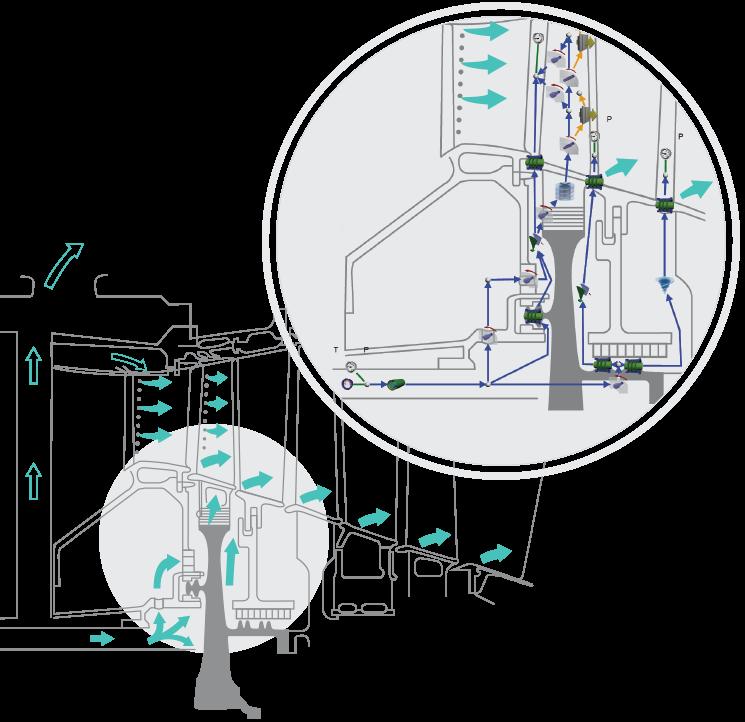 Flownex modelliert Sekundärluftsysteme zur Schaufelkühlung in Gasturbinen