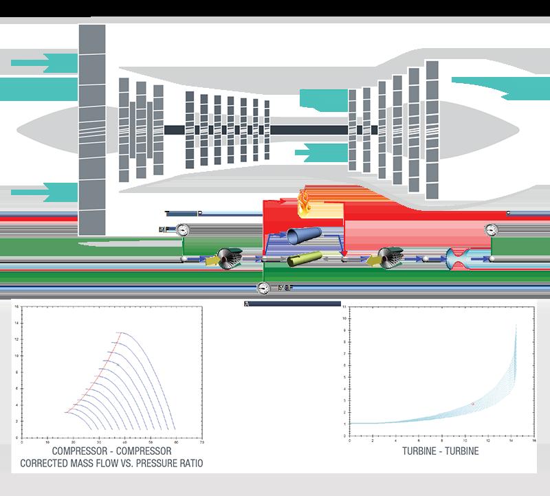 Flownex®-Modell für eine Gasturbine, bestehend aus Verdichter, Brennkammer, Welle, Turbine und Austrittsdüse