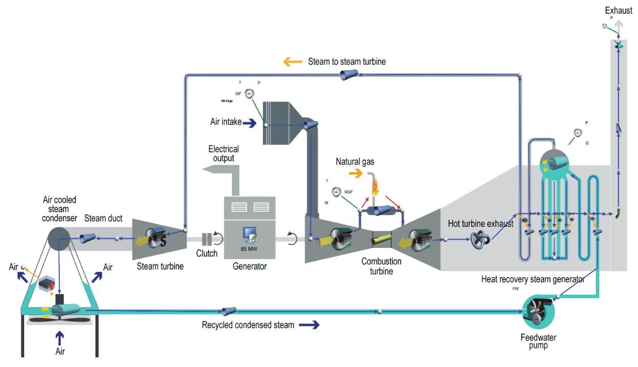Flownex-Systemmodell von einem Kraftwerkskreislauf