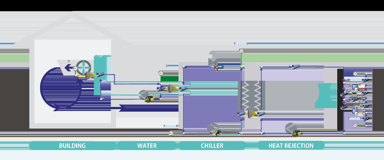 Flownex®-Modell für ein HVAC-System mit Wärmerückgewinnungsanlage