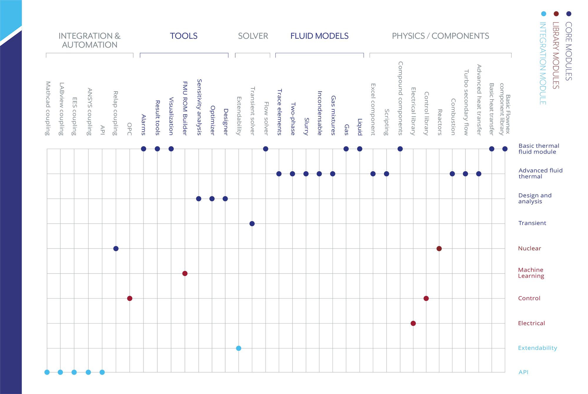 Flownex Capabilities Chart