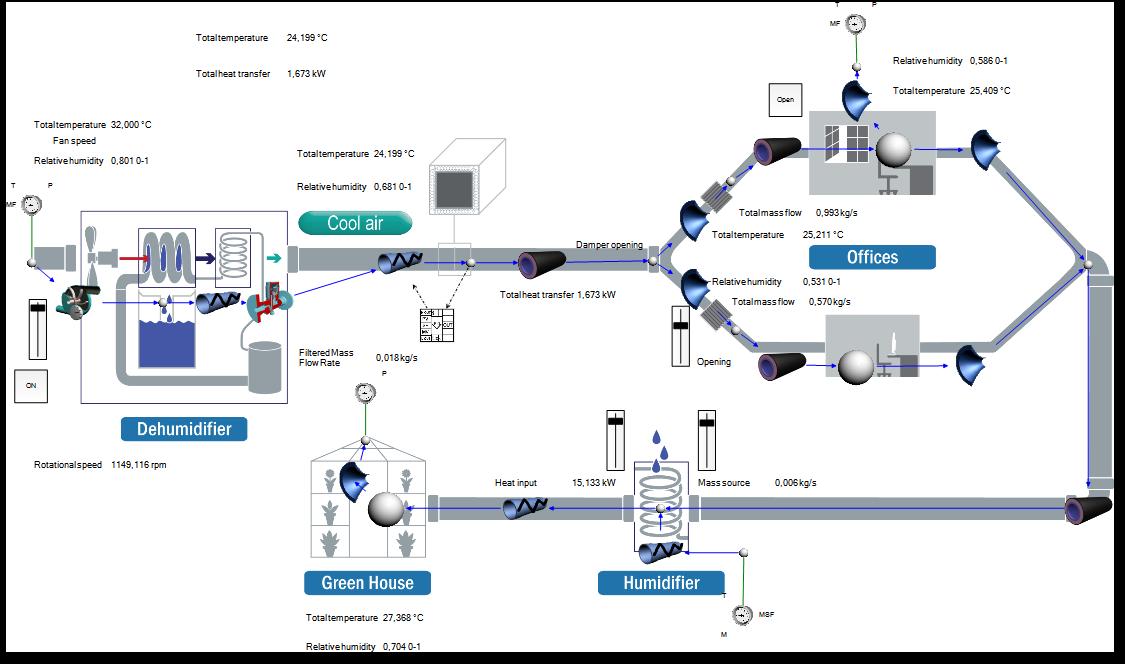 Flownex®-Netzwerkmodell zur 1DCFD-Simulation eines HVAC-Systems mit Luftbe- und Entfeuchtung