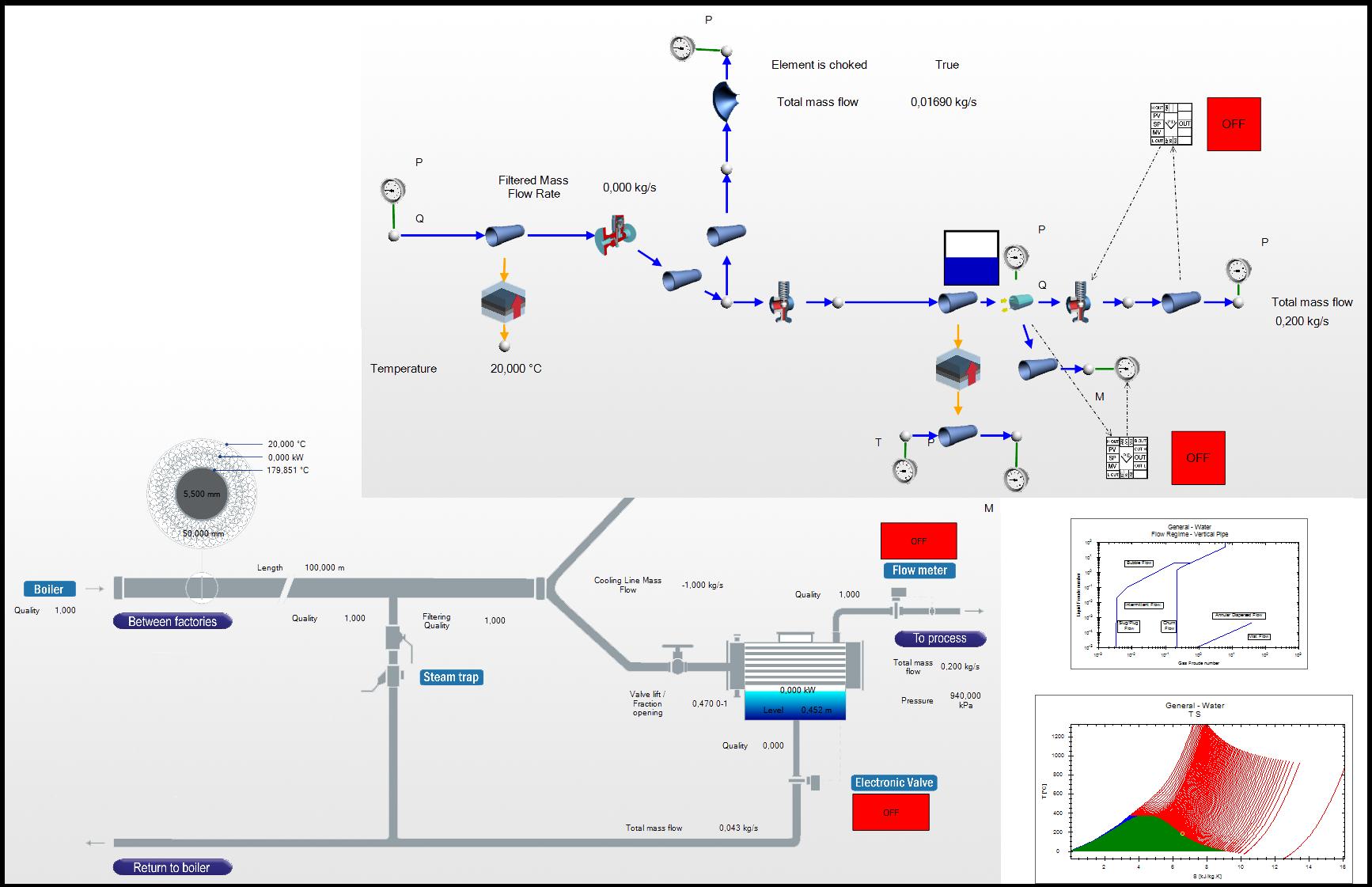 Flownex®-Modell: Prozessdampf mit Kondensator und Regelung im Anlagenbau
