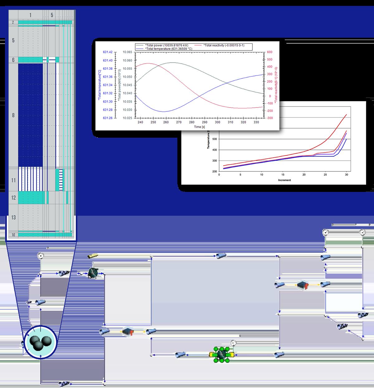 Flownex®-Modell zur Systemsimulation eines Nuklearkraftwerkskreislauf