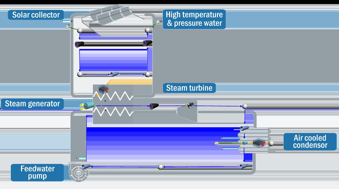 Flownex-Modell einer Solarthermie-Anlage zur Energieerzeugung