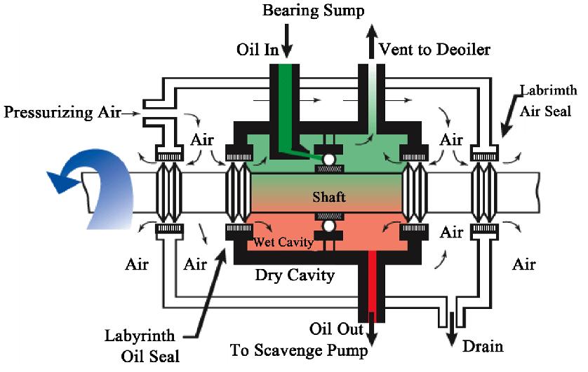 Bild Öl-Lager-Sumpf