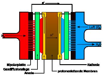 Webinar | Auslegung der Komponenten eines Brennstoffzellensystems Teil II